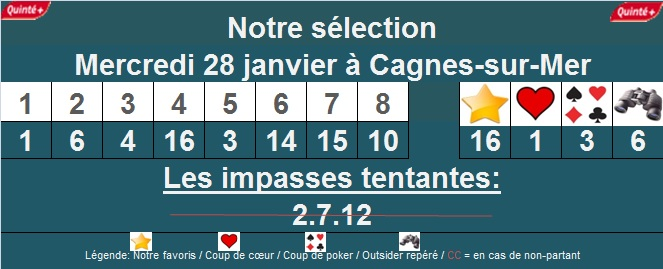 Pronostic quinté de Cagnes-sur-Mer